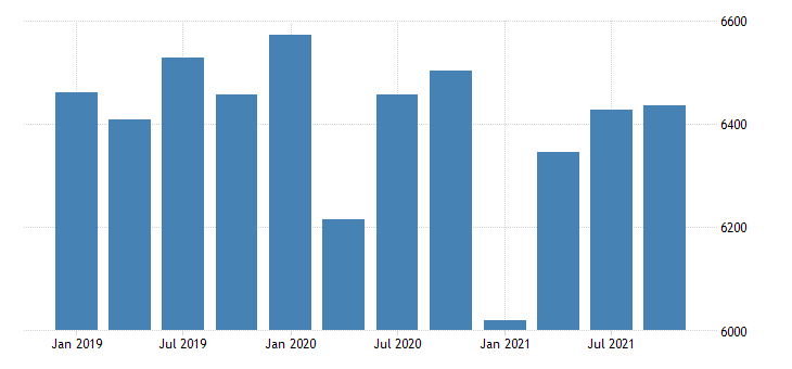 united states real gross domestic product by industry government for delaware mil of chn 2009 dollar fed data