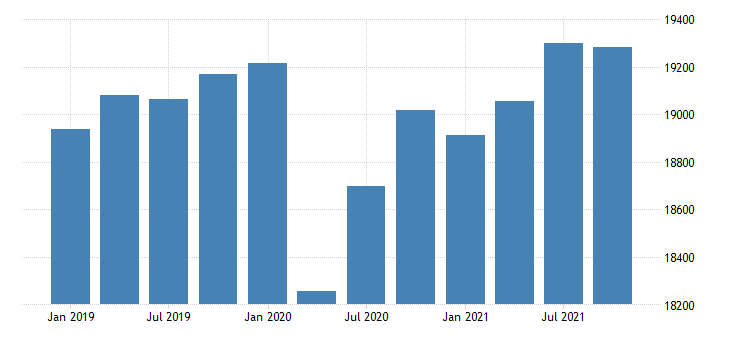 united states real gross domestic product by industry government for iowa mil of chn 2009 dollar fed data