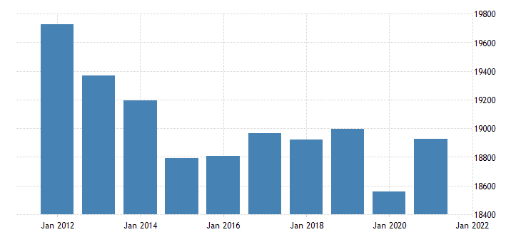 united states real gross domestic product by industry government for kansas fed data