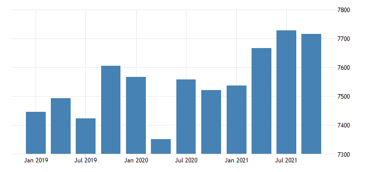 united states real gross domestic product by industry government for maine mil of chn 2009 dollar fed data