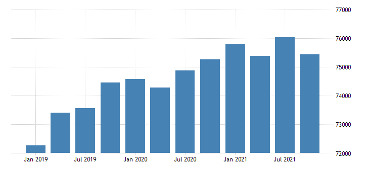 united states real gross domestic product by industry government for maryland mil of chn 2009 dollar fed data