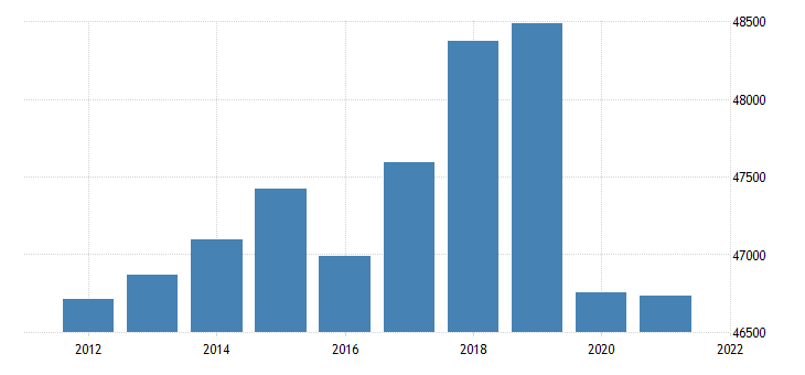 united states real gross domestic product by industry government for massachusetts fed data