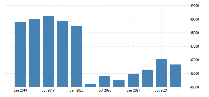 united states real gross domestic product by industry government for massachusetts mil of chn 2009 dollar fed data