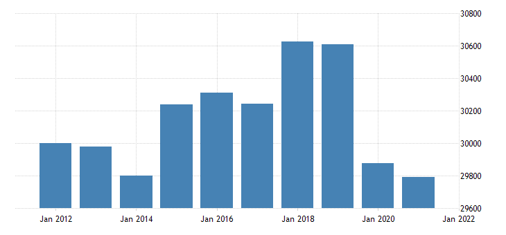 united states real gross domestic product by industry government for minnesota fed data