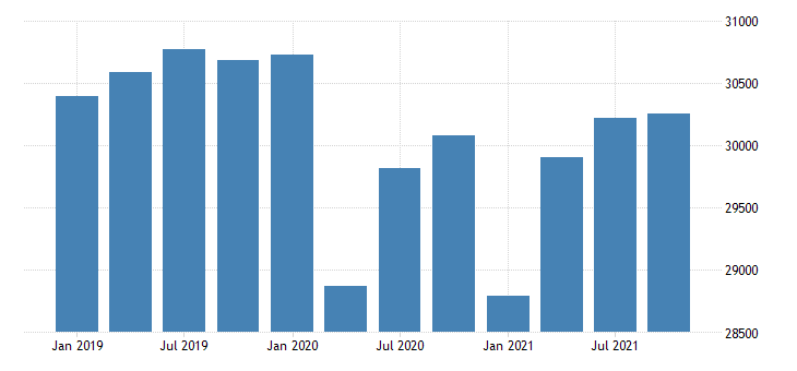 united states real gross domestic product by industry government for minnesota mil of chn 2009 dollar fed data