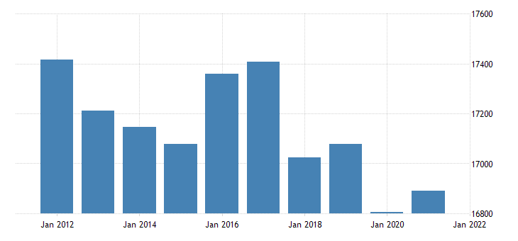 united states real gross domestic product by industry government for mississippi fed data