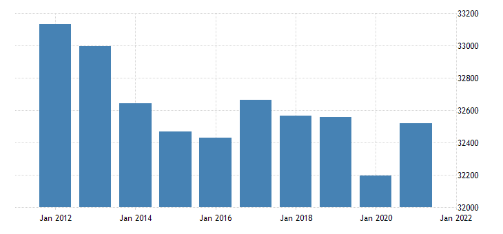 united states real gross domestic product by industry government for missouri fed data