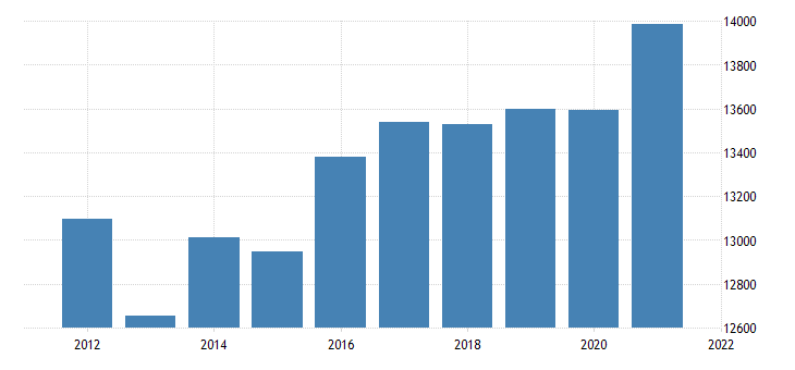 united states real gross domestic product by industry government for nebraska fed data