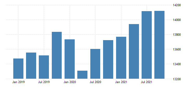 united states real gross domestic product by industry government for nebraska mil of chn 2009 dollar fed data