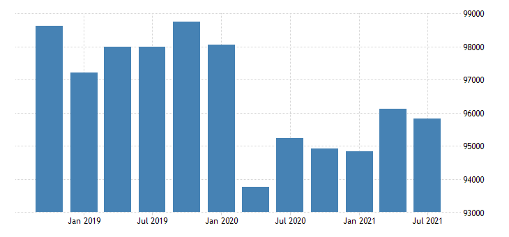 united states real gross domestic product by industry government for new england bea region mil of chn 2009 dollar fed data