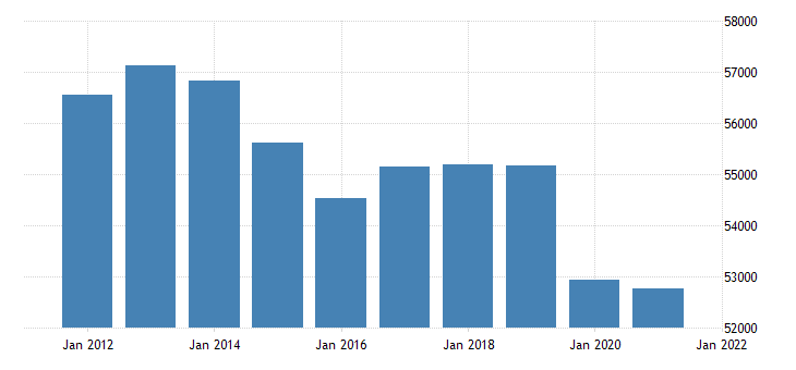 united states real gross domestic product by industry government for new jersey fed data