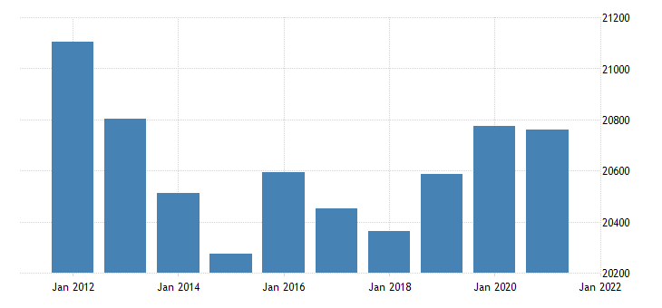 united states real gross domestic product by industry government for new mexico fed data