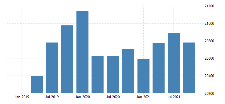 united states real gross domestic product by industry government for new mexico mil of chn 2009 dollar fed data