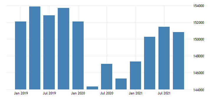 united states real gross domestic product by industry government for new york mil of chn 2009 dollar fed data