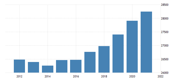united states real gross domestic product by industry government for oklahoma fed data