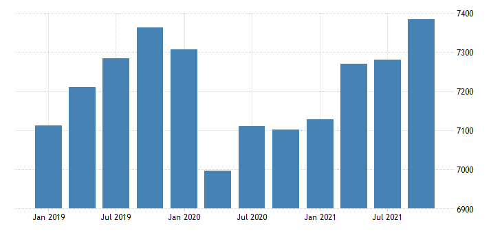 united states real gross domestic product by industry government for rhode island mil of chn 2009 dollar fed data