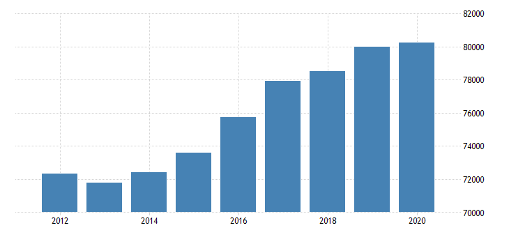 united states real gross domestic product by industry government for rocky mountain bea region fed data