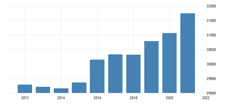 united states real gross domestic product by industry government for south carolina fed data