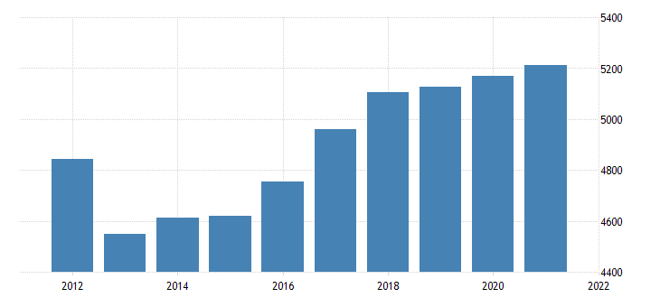 united states real gross domestic product by industry government for south dakota fed data