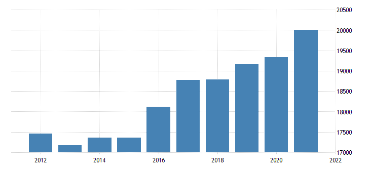 united states real gross domestic product by industry government for utah fed data