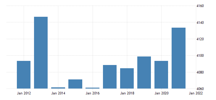 united states real gross domestic product by industry government for vermont fed data