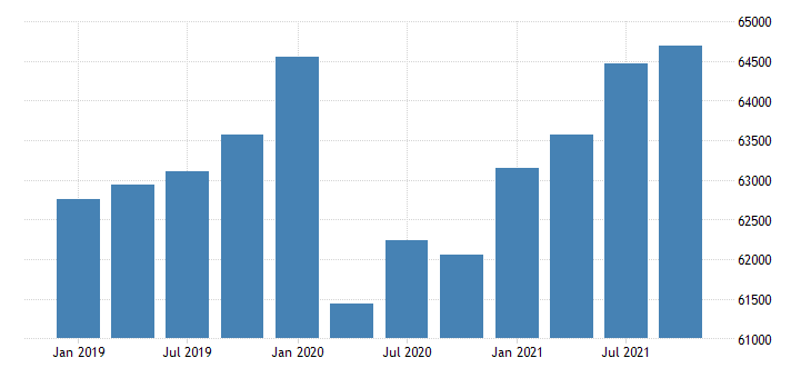 united states real gross domestic product by industry government for washington mil of chn 2009 dollar fed data