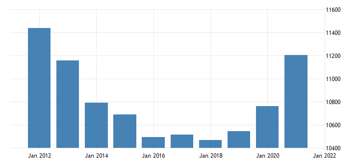 united states real gross domestic product by industry government for west virginia fed data