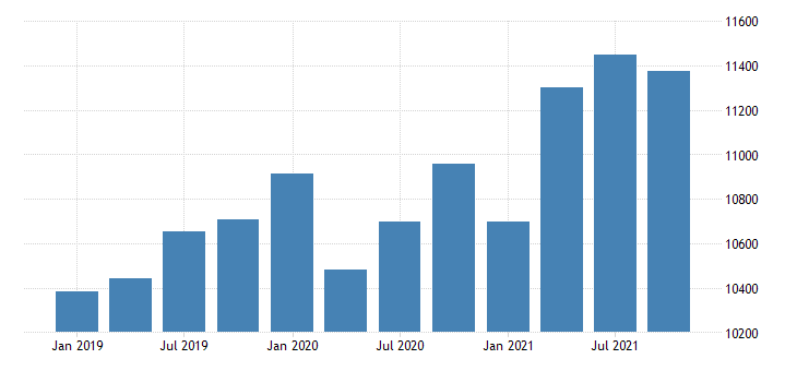 united states real gross domestic product by industry government for west virginia mil of chn 2009 dollar fed data