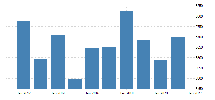 united states real gross domestic product by industry government state and local for alaska fed data