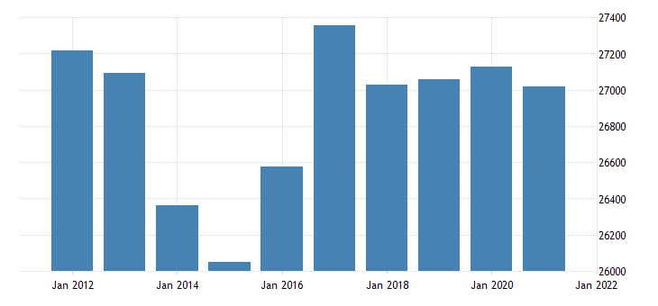 united states real gross domestic product by industry government state and local for arizona fed data