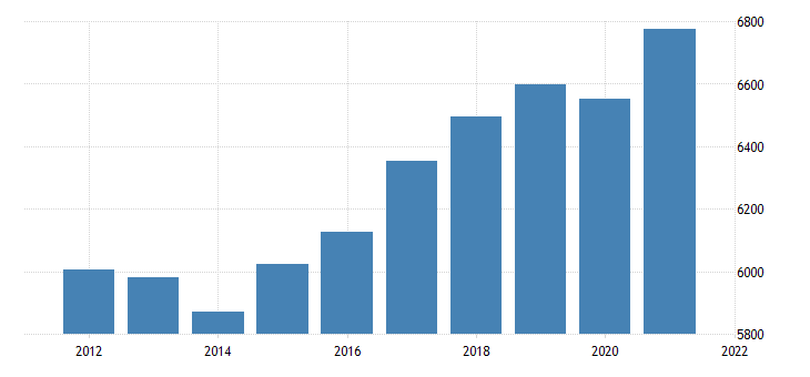 united states real gross domestic product by industry government state and local for idaho fed data