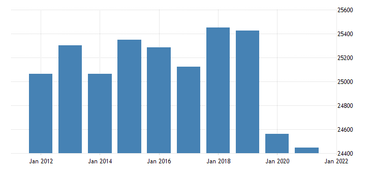 united states real gross domestic product by industry government state and local for minnesota fed data