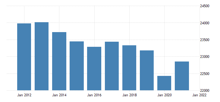 united states real gross domestic product by industry government state and local for missouri fed data