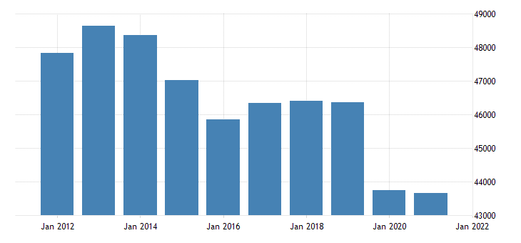 united states real gross domestic product by industry government state and local for new jersey fed data