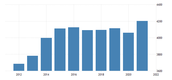 united states real gross domestic product by industry government state and local for north dakota fed data