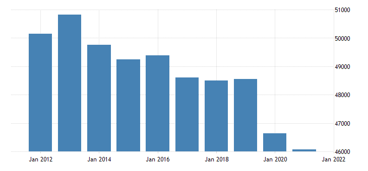united states real gross domestic product by industry government state and local for pennsylvania fed data
