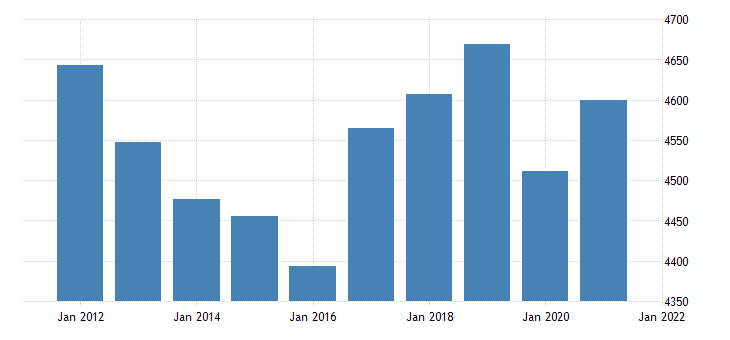 united states real gross domestic product by industry government state and local for rhode island fed data