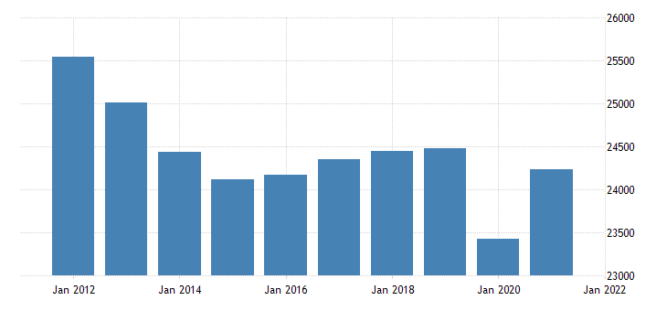 united states real gross domestic product by industry government state and local for tennessee fed data