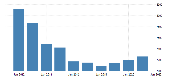 united states real gross domestic product by industry government state and local for west virginia fed data