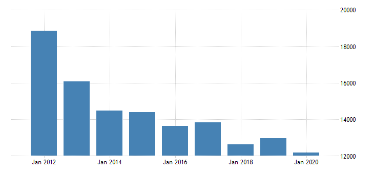 united states real gross domestic product by industry natural resources and mining for alaska fed data
