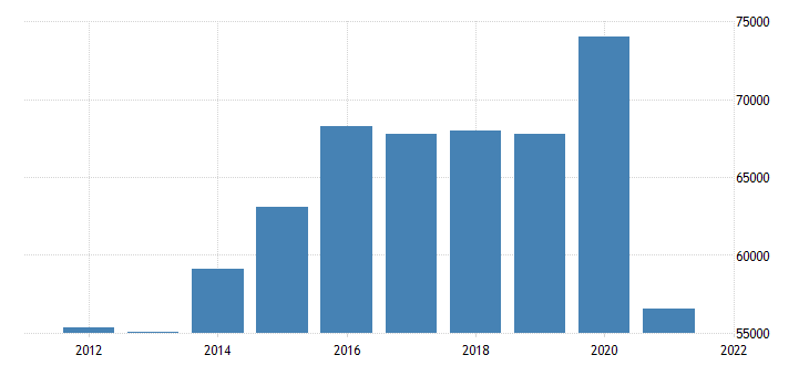 united states real gross domestic product by industry natural resources and mining for california fed data