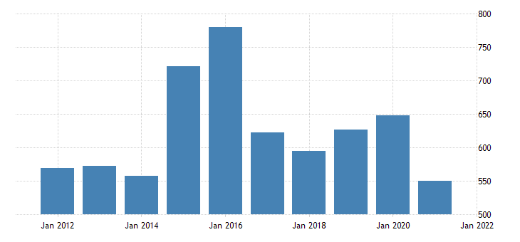 united states real gross domestic product by industry natural resources and mining for connecticut fed data