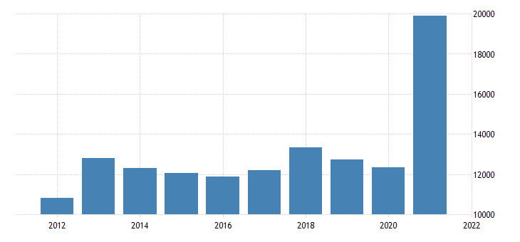 united states real gross domestic product by industry natural resources and mining for iowa fed data