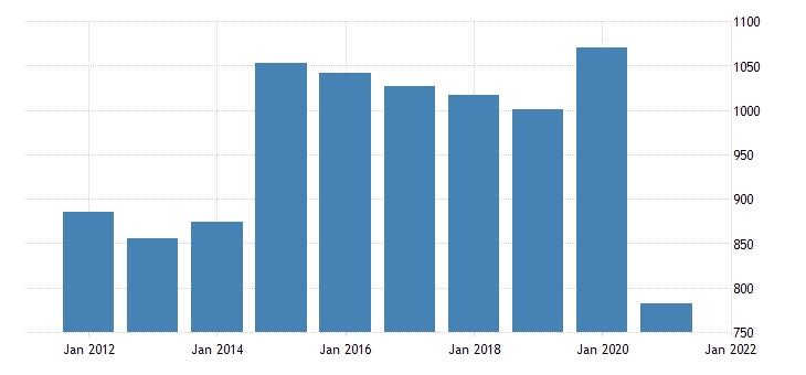united states real gross domestic product by industry natural resources and mining for maine fed data