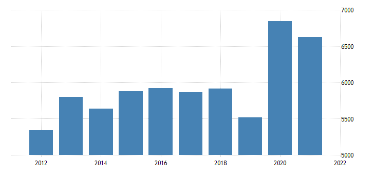 united states real gross domestic product by industry natural resources and mining for michigan fed data