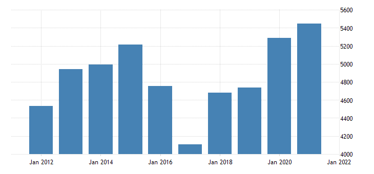 united states real gross domestic product by industry natural resources and mining for montana fed data
