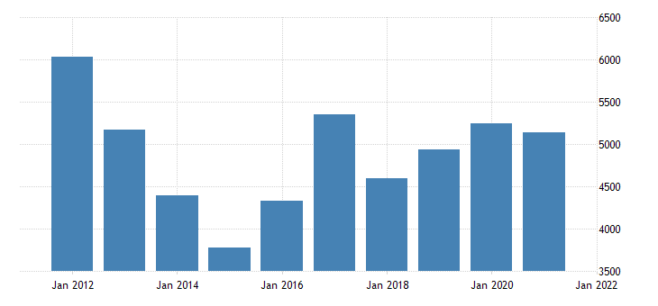 united states real gross domestic product by industry natural resources and mining for nevada fed data