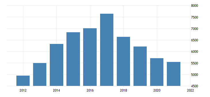 united states real gross domestic product by industry natural resources and mining for north carolina fed data