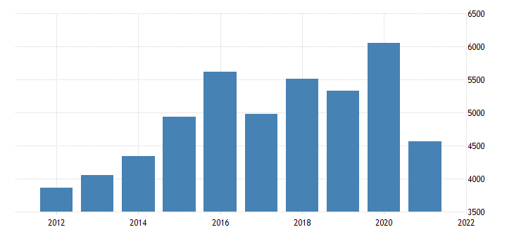 united states real gross domestic product by industry natural resources and mining for oregon fed data
