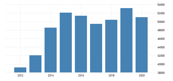 united states real gross domestic product by industry natural resources and mining for rocky mountain bea region fed data